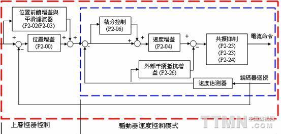 图2 伺服控制系统框图